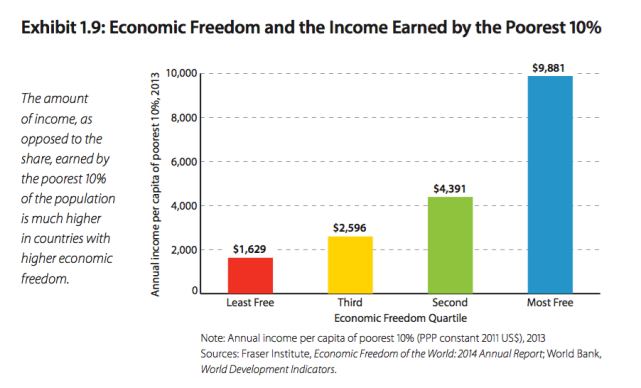 Economic Freedom and Income of Poor